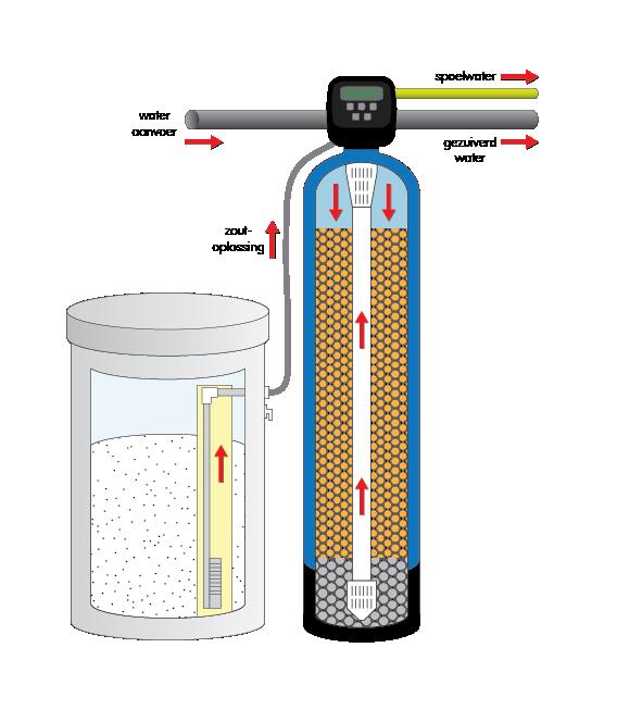 hoe werkt een ionenwisselaar